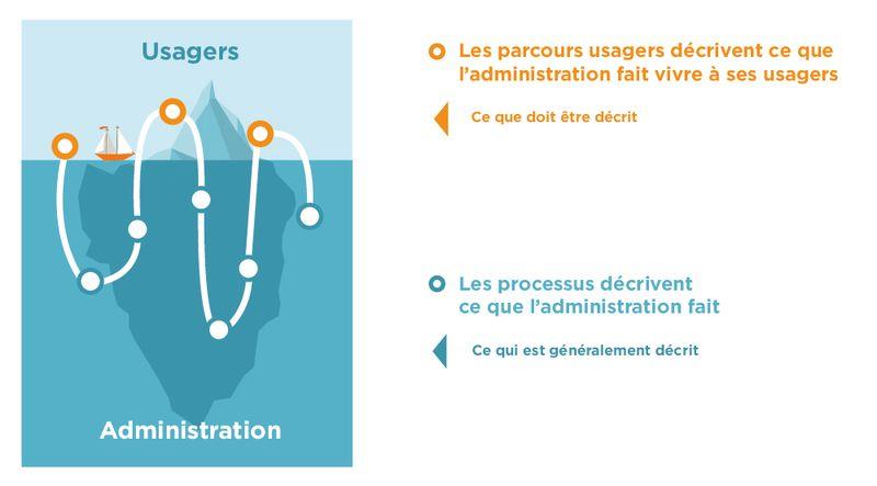 Le parcours des usagers diffère des processus administratifs