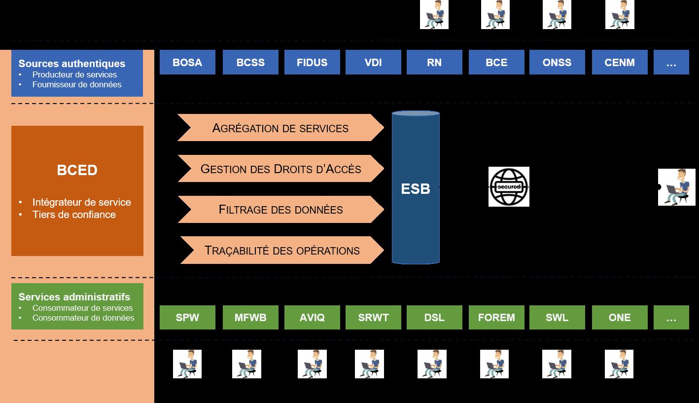 Ce schéma indique que la BCED est un intégrateur de service et un tiers de confiance vis-à-vis des producteurs de services, des fournisseurs de données, mais également des consommateurs de services ou de données.