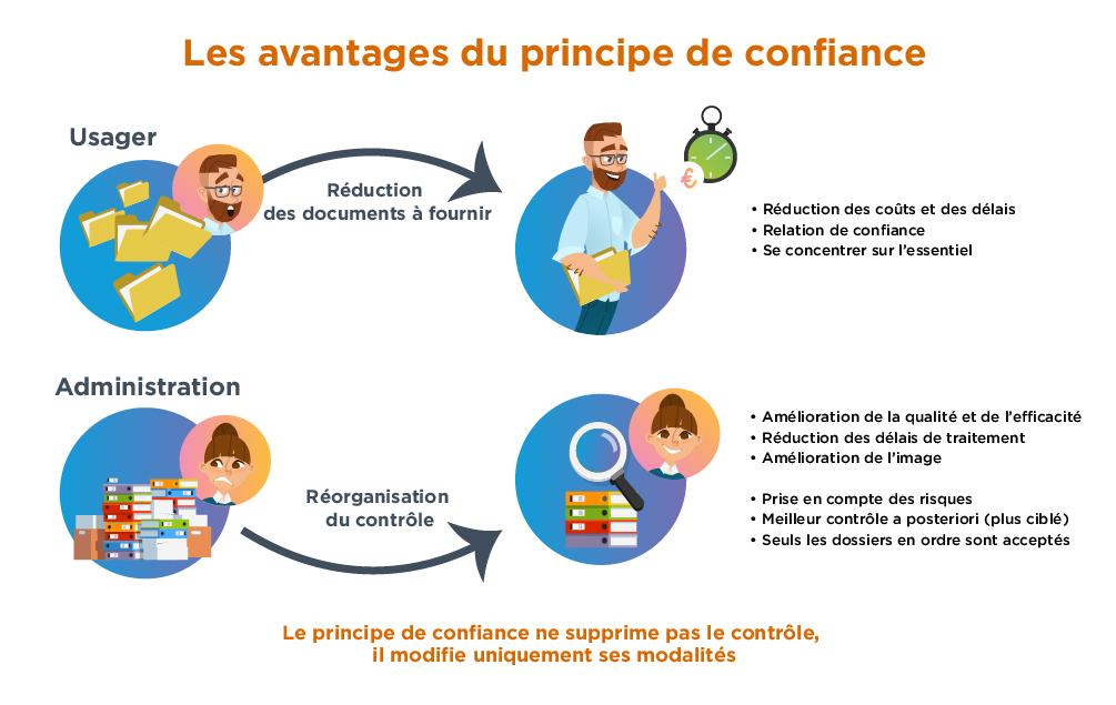 Les avantages du principe de confiance pour les usagers et pour l'administration