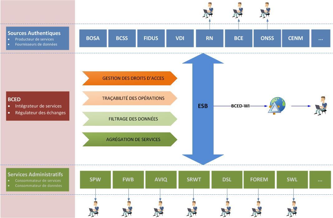 La BCED comme interface entre les sources authentiques et les services administratifs